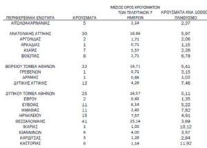 Κορονοϊός: Οι περιοχές των κρουσμάτων - Πόσα εντοπίστηκαν στην Αχαΐα