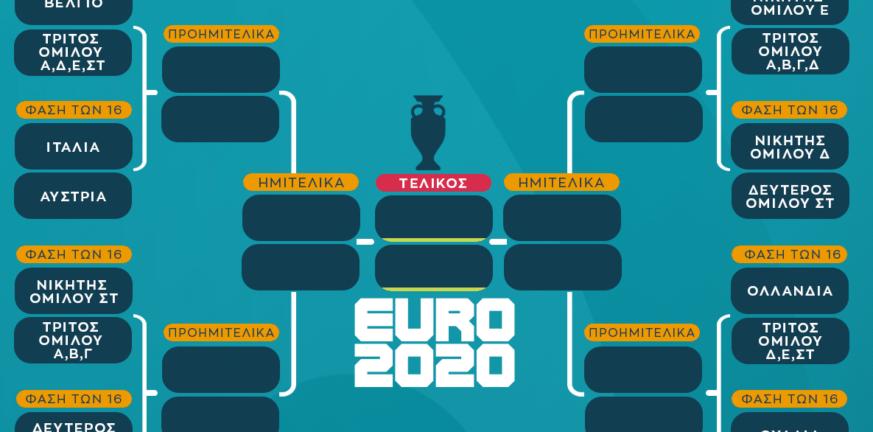 Τα δύο ζευγάρια του Euro και οι διασταυρώσεις μέχρι τον τελικό