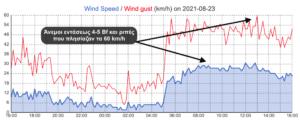 vilia wind obs 23082021 1
