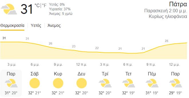 Έρχεται… καλοκαίρι το Σαββατοκύριακο – Έως τους 38 βαθμούς θα φτάσει ο υδράργυρος - Ο καιρός στην Πάτρα