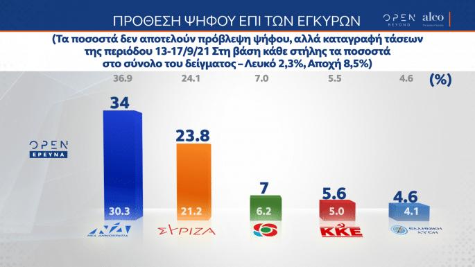 Δημοσκόπηση Alco: Διψήφια η διαφορά ΝΔ με ΣΥΡΙΖΑ - Αρνητικό το κλίμα για οικονομία και ανασχηματισμό