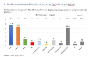 Δημοσκόπηση της DATA C για το pelop.gr: Τι θα ψήφιζαν οι κάτοικοι της Δυτικής Ελλάδας, εάν είχαμε εκλογές την Κυριακή