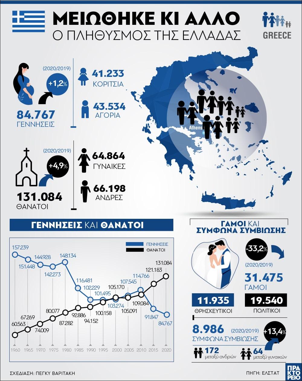 Απογραφή 2021: Μειώθηκε κι άλλο ο πληθυσμός της Ελλάδας - Ανησυχητικό γράφημα